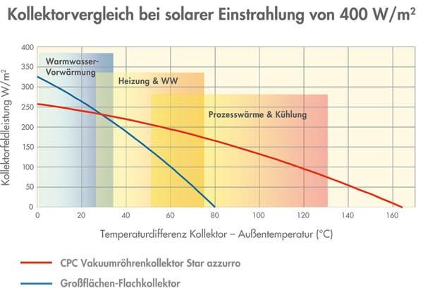 Diagramm bei 400 Watt Einstrahlung